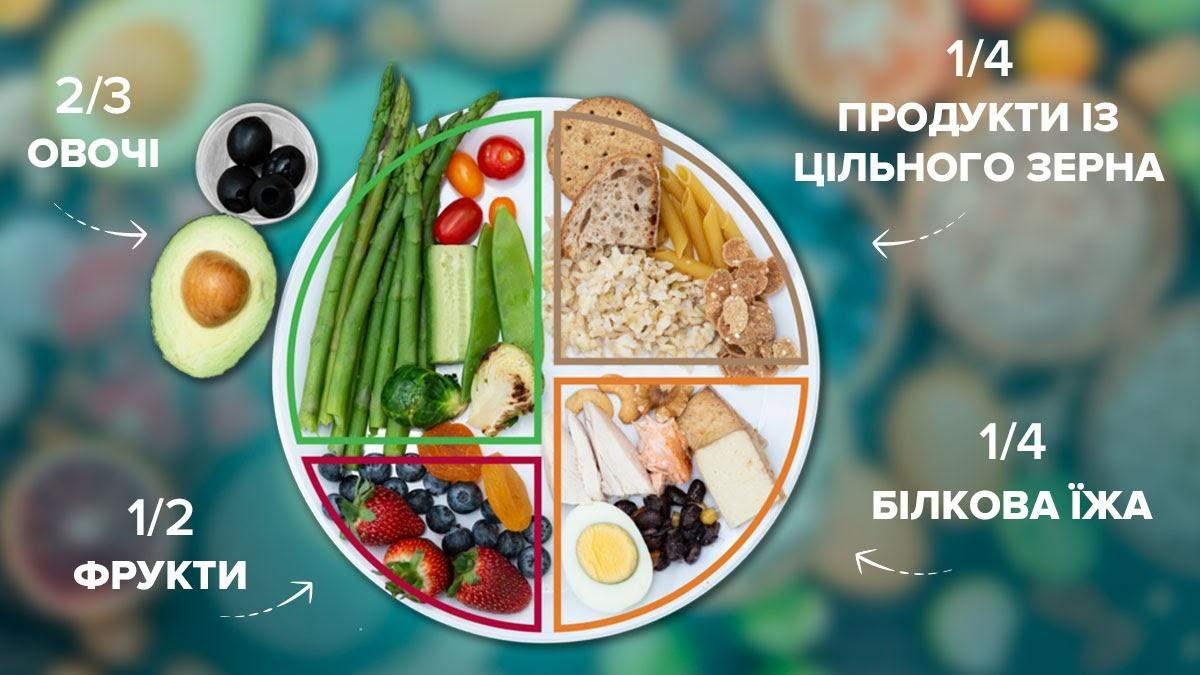 Тарілка здорового харчування: як їсти щодня, щоб залишатися здоровим